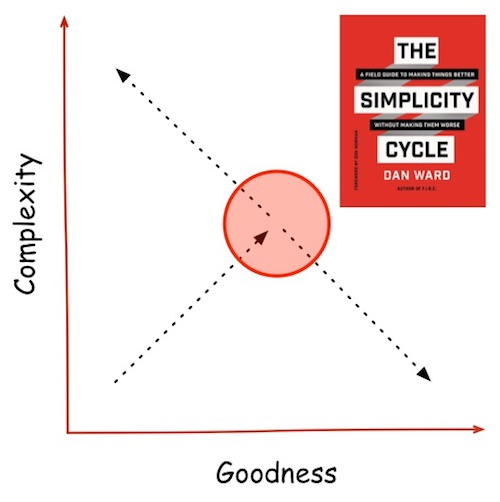 The Simplicity Cycle by Dan Ward