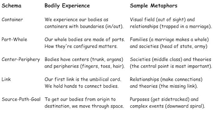 Figure 2-22. The experiential basis of metaphors.